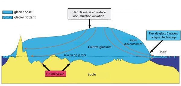 Schéma d'une calotte glaciaire © Luc Gential