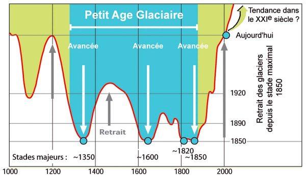 La courbe d'évolution des glaciers alpins permet de bien identifier les quatre maxima du PAG entre 1350 et 185, d'après Maisch, université de Zurich.
