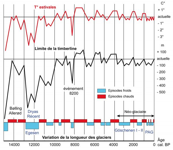 Evolution des températures estivales et de la limite supérieure des forêts (timberline) depuis 14000 ans