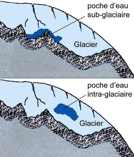 Reconstitution schématiques de poches d'eau sub-glaciaire et intra-glaciaire © d'après LGGE