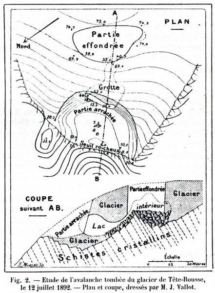Schéma de Joseph Vallot