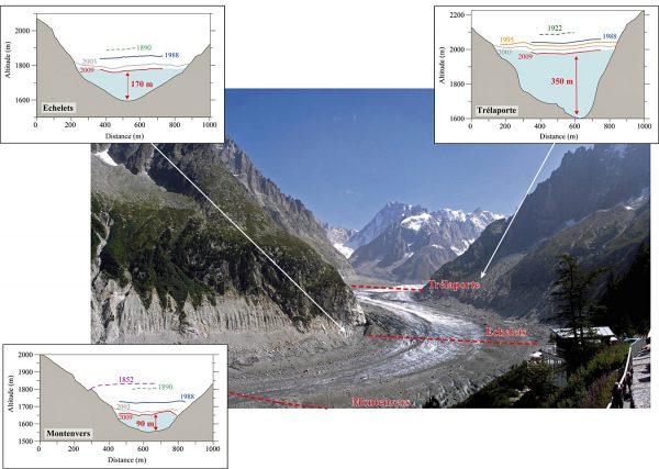 Trois coupes transversales du glacier (LGGE, 2010)
