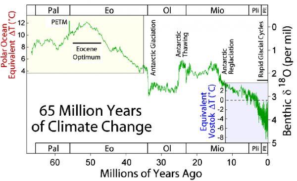 Évolution globale des température de la Terre depuis 65 millions d'années. L'optimum climatique de l'Éocène est indiqué comme Éocène Optimum.
