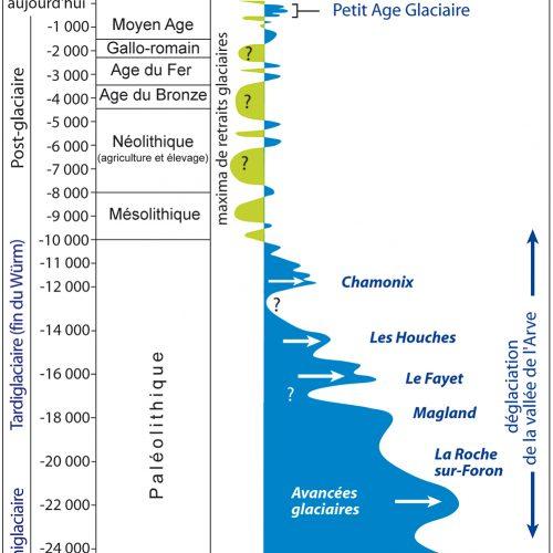 Les étapes de la déglaciation de la vallée de l'Arve depuis le maximum de la dernière glaciation. Les phases des retraits glaciaires plus prononcées qu'aujourd'hui sont figurées en vert.
